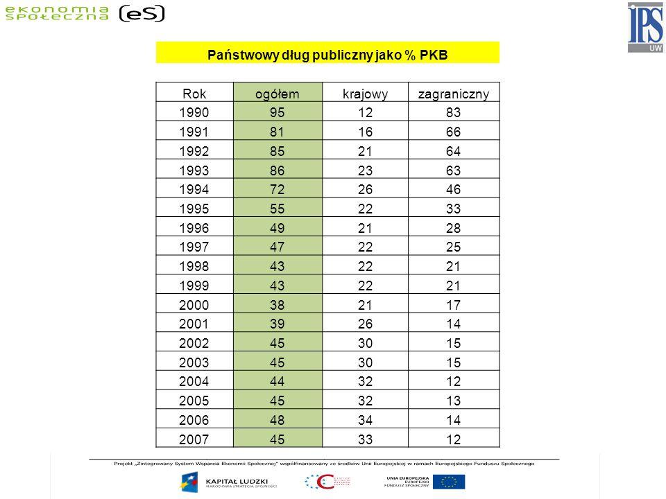 Państwowy dług publiczny jako % PKB