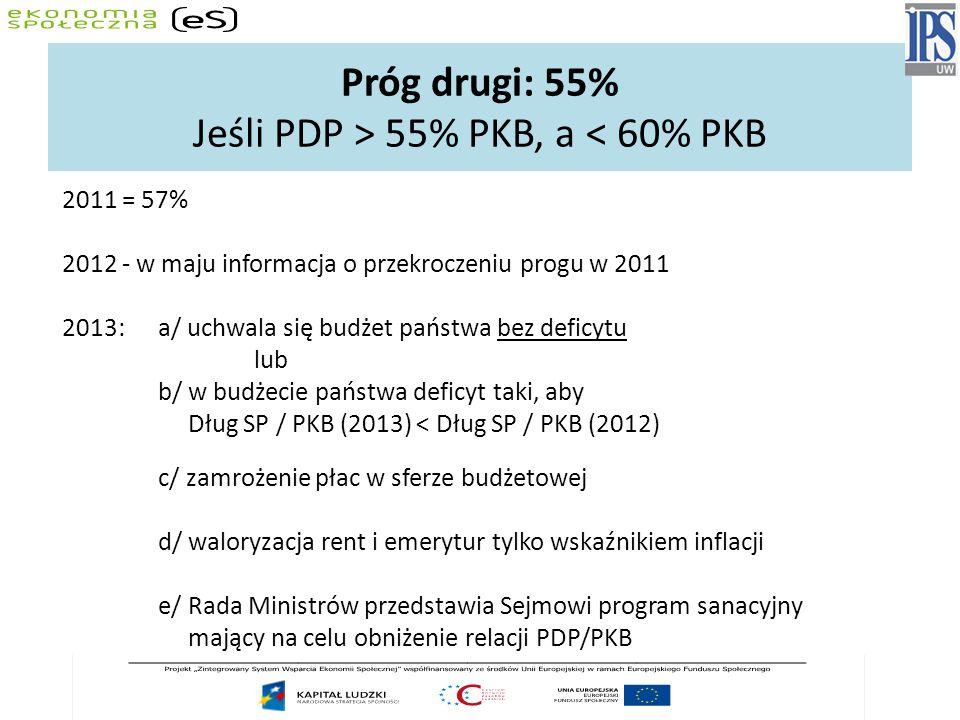 Próg drugi: 55% Jeśli PDP > 55% PKB, a < 60% PKB