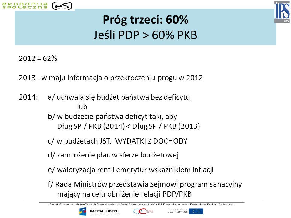 Próg trzeci: 60% Jeśli PDP > 60% PKB