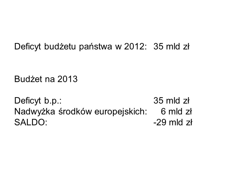 Deficyt budżetu państwa w 2012: 35 mld zł