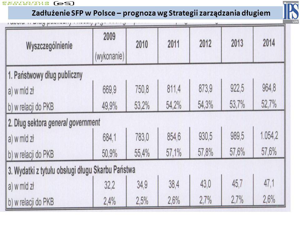 Zadłużenie SFP w Polsce – prognoza wg Strategii zarządzania długiem