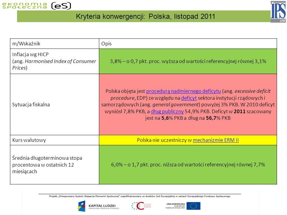 Kryteria konwergencji: Polska, listopad 2011