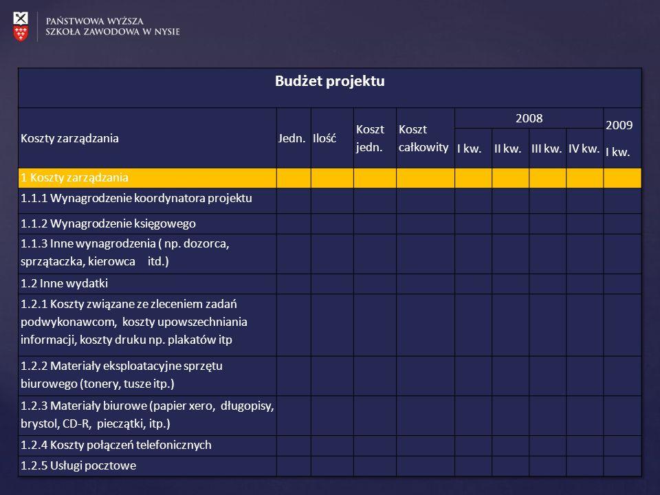 Budżet projektu Koszty zarządzania Jedn. Ilość Koszt jedn.