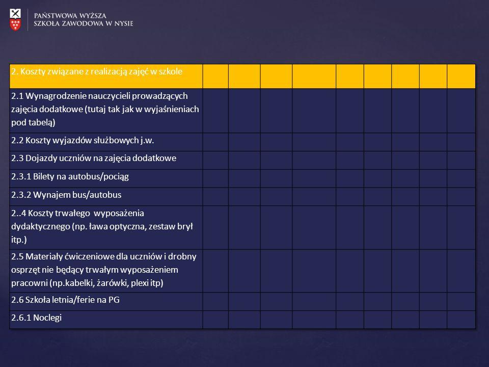 2. Koszty związane z realizacją zajęć w szkole