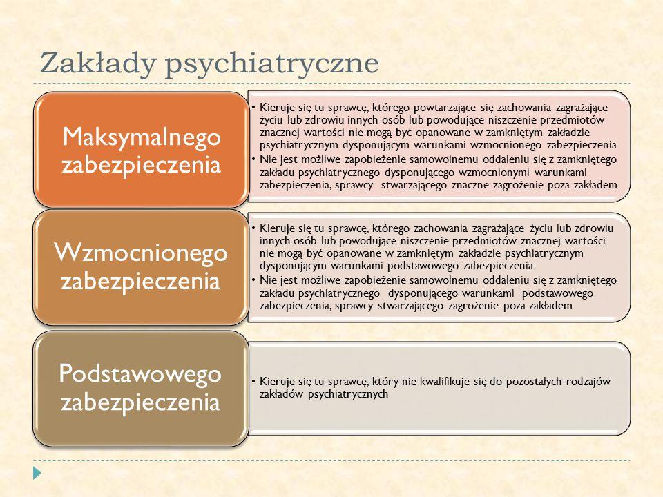 Zakłady psychiatryczne