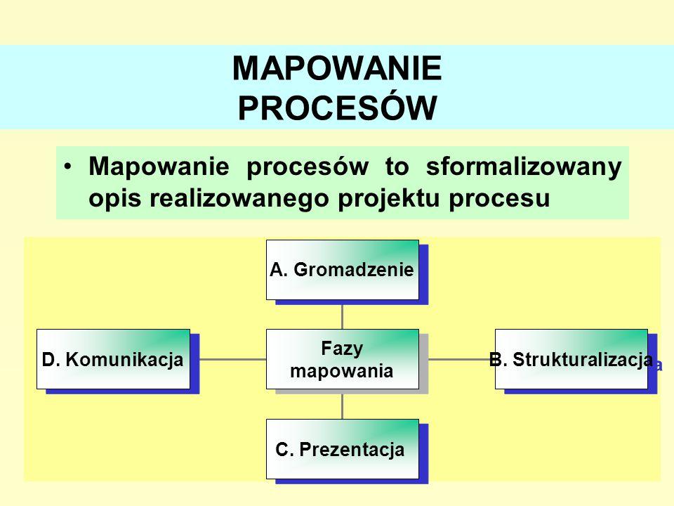 MAPOWANIE PROCESÓW Mapowanie procesów to sformalizowany opis realizowanego projektu procesu. A. Gromadzenie.