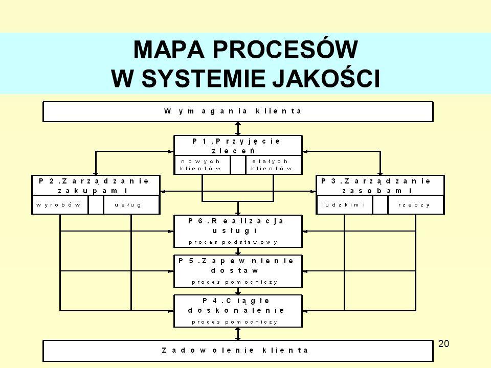 MAPA PROCESÓW W SYSTEMIE JAKOŚCI