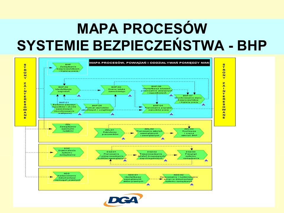 MAPA PROCESÓW SYSTEMIE BEZPIECZEŃSTWA - BHP