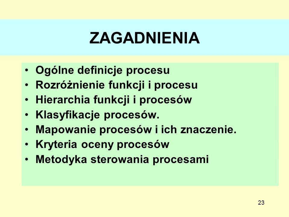 ZAGADNIENIA Ogólne definicje procesu Rozróżnienie funkcji i procesu
