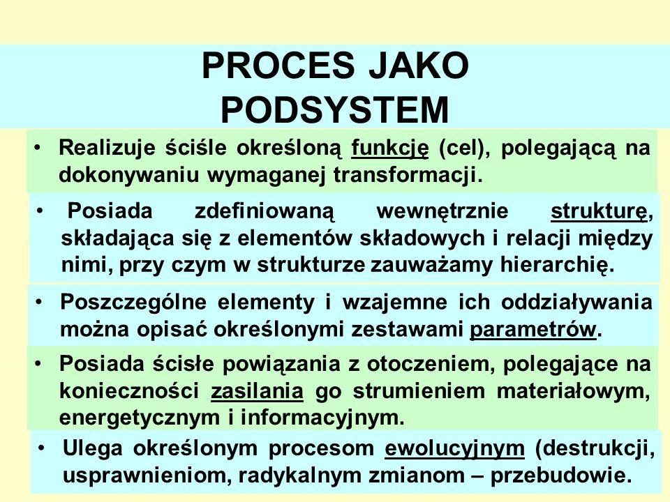 PROCES JAKO PODSYSTEM Realizuje ściśle określoną funkcję (cel), polegającą na dokonywaniu wymaganej transformacji.