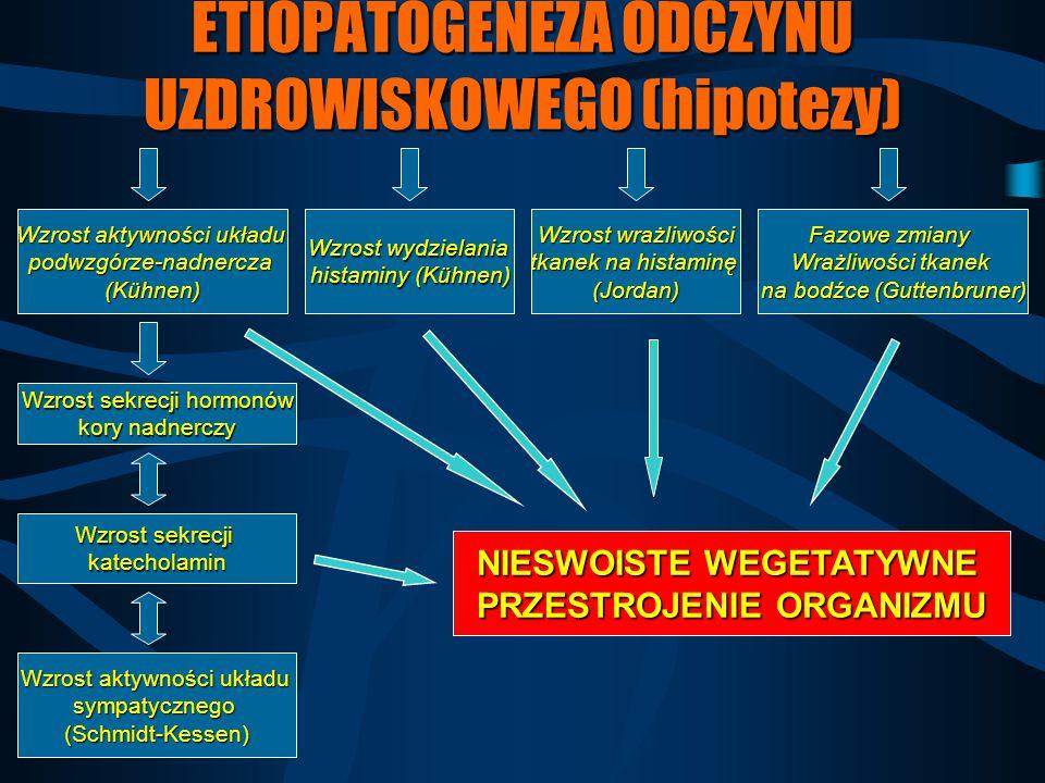 ETIOPATOGENEZA ODCZYNU UZDROWISKOWEGO (hipotezy)
