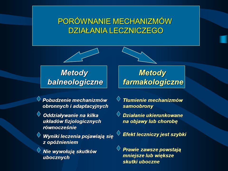 Metody balneologiczne Metody farmakologiczne
