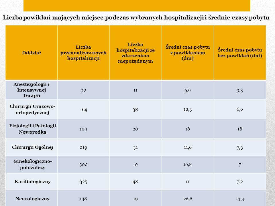 Liczba powikłań mających miejsce podczas wybranych hospitalizacji i średnie czasy pobytu