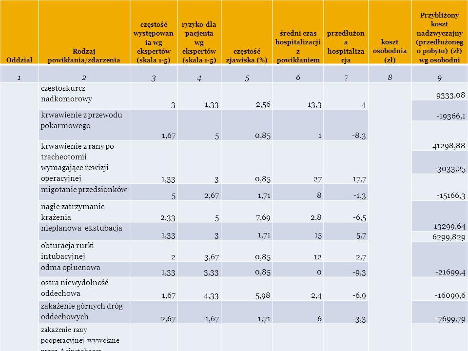 Tabela 2. Dane dla oddziału Anestezjologii i Intensywnej terapii