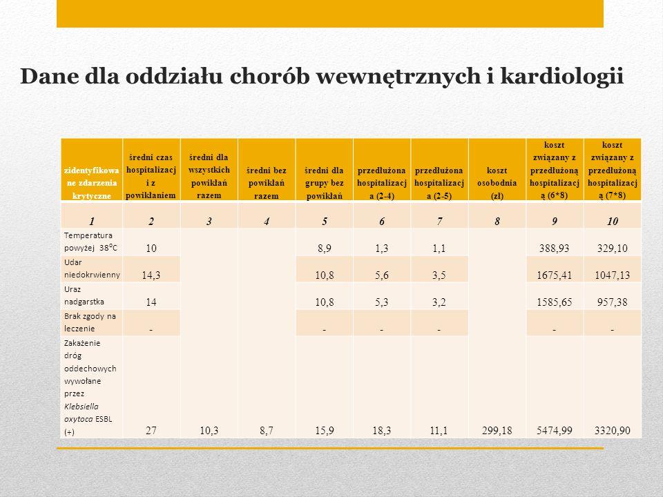 Dane dla oddziału chorób wewnętrznych i kardiologii
