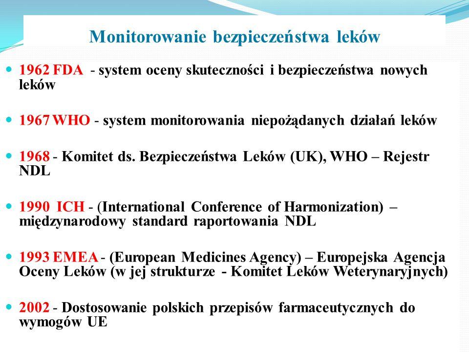 Monitorowanie bezpieczeństwa leków