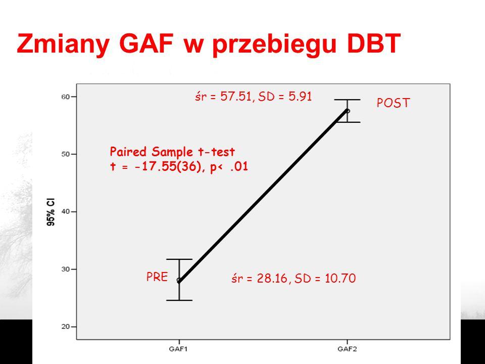 Zmiany GAF w przebiegu DBT