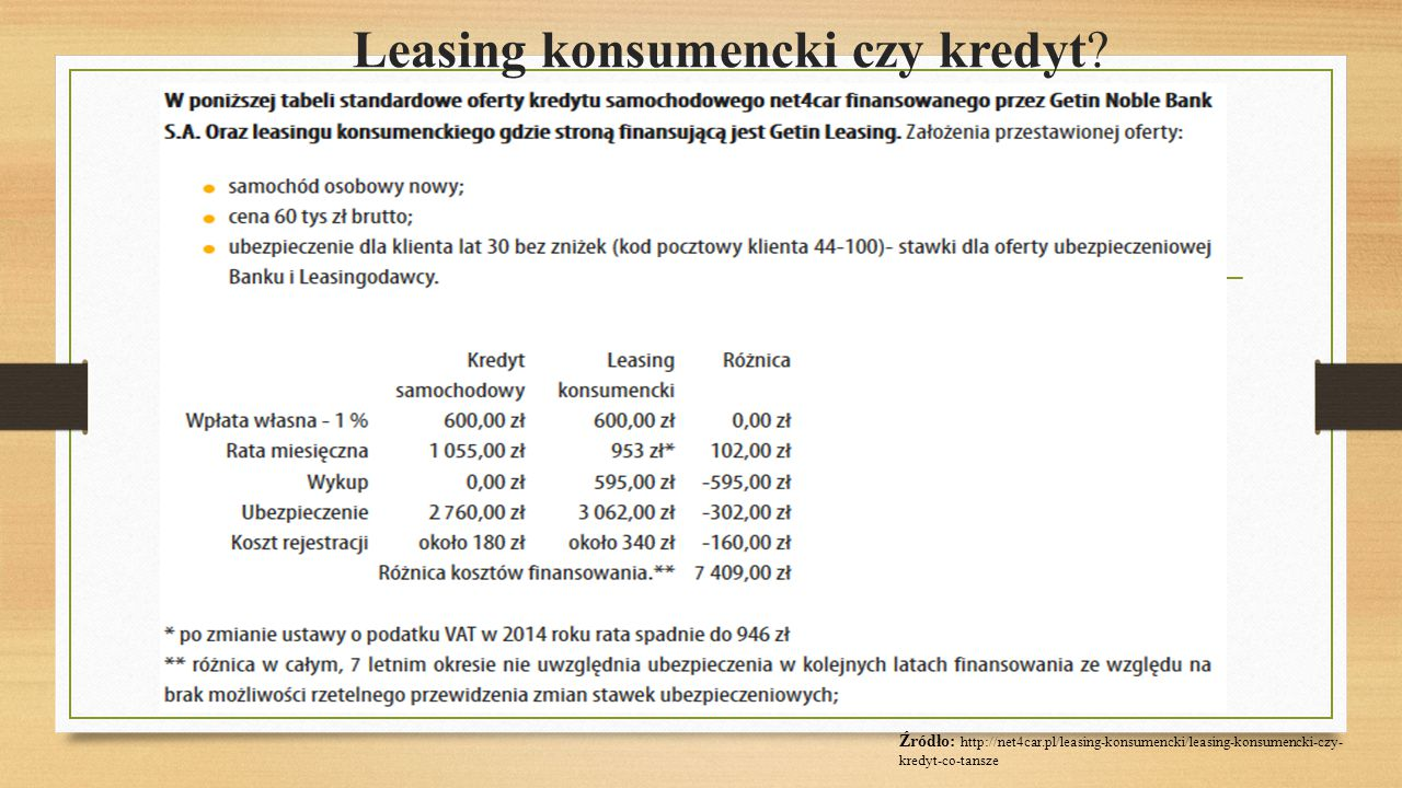 Leasing konsumencki czy kredyt