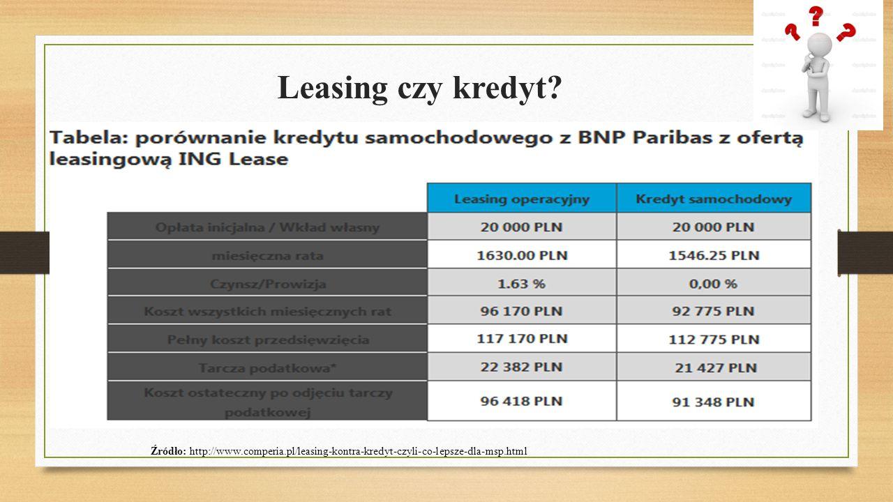 Leasing czy kredyt.