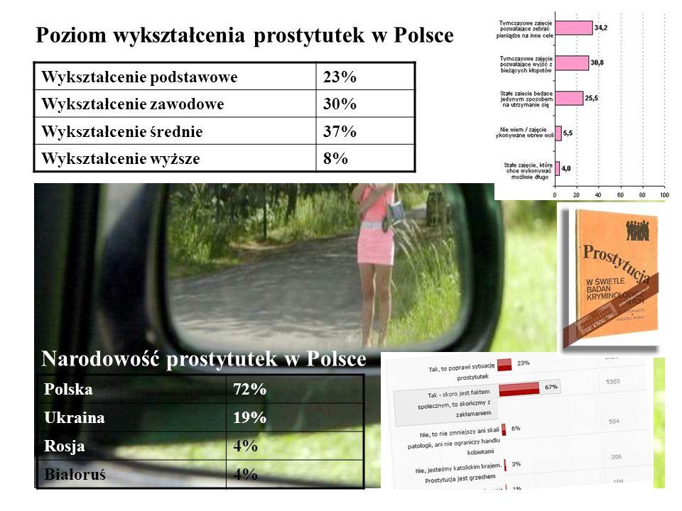 Poziom wykształcenia prostytutek w Polsce