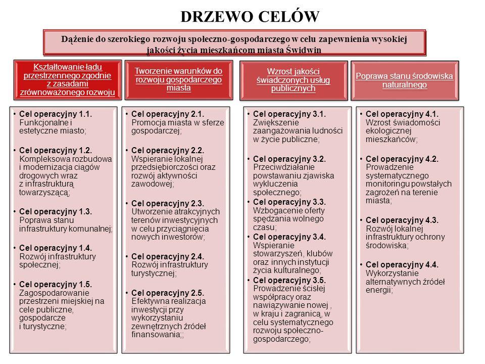 DRZEWO CELÓW Dążenie do szerokiego rozwoju społeczno-gospodarczego w celu zapewnienia wysokiej jakości życia mieszkańcom miasta Świdwin.