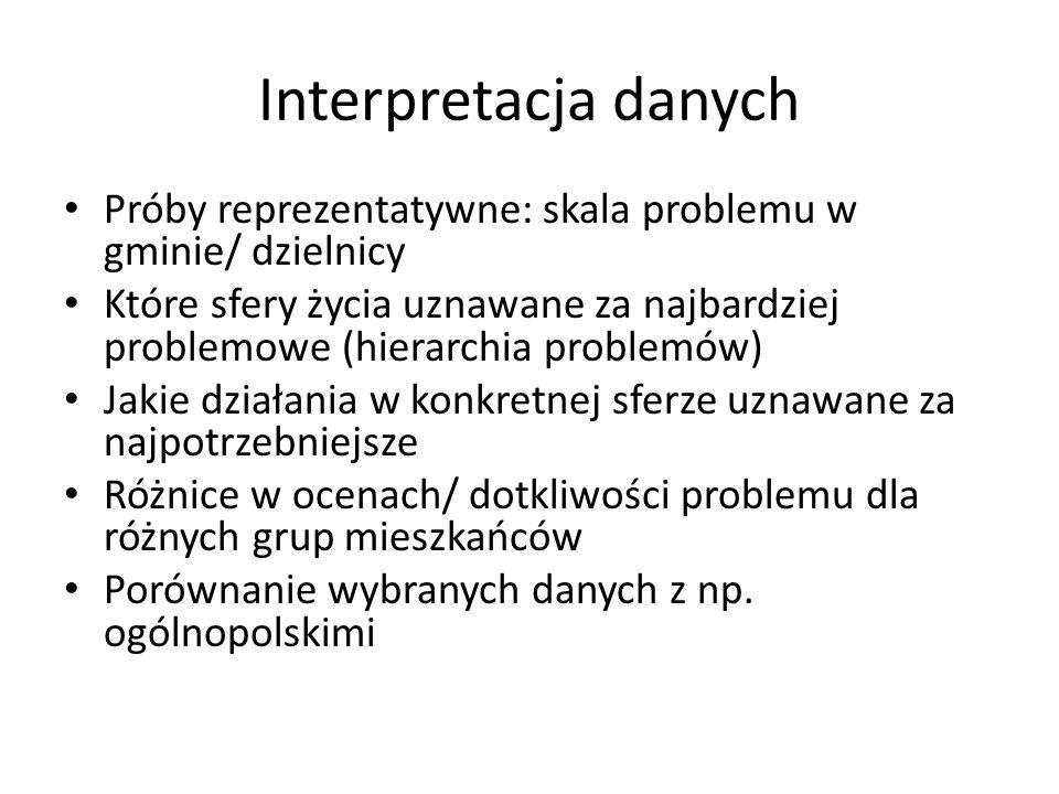 Interpretacja danych Próby reprezentatywne: skala problemu w gminie/ dzielnicy.