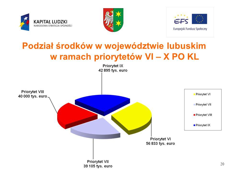 Podział środków w województwie lubuskim w ramach priorytetów VI – X PO KL