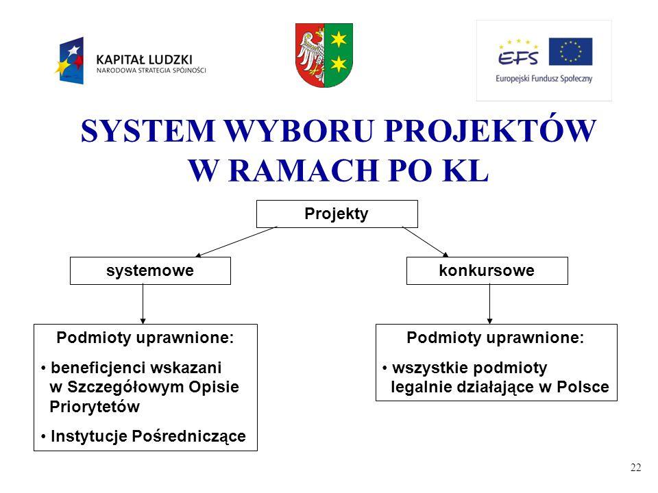 SYSTEM WYBORU PROJEKTÓW W RAMACH PO KL