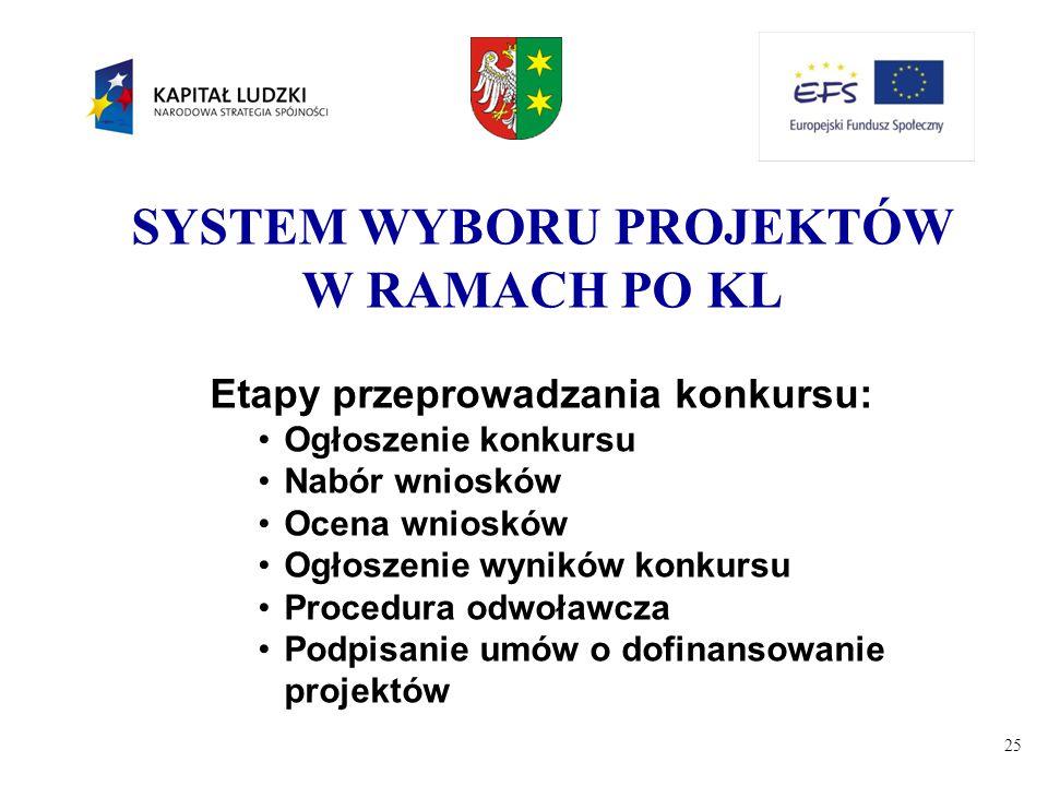 SYSTEM WYBORU PROJEKTÓW W RAMACH PO KL Etapy przeprowadzania konkursu: