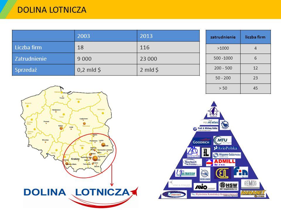DOLINA LOTNICZA 2003 2013 Liczba firm 18 116 Zatrudnienie 9 000 23 000