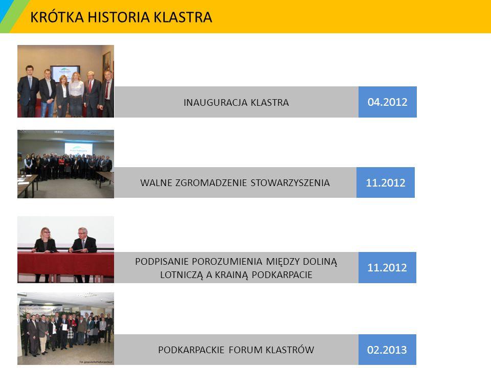 KRÓTKA HISTORIA KLASTRA