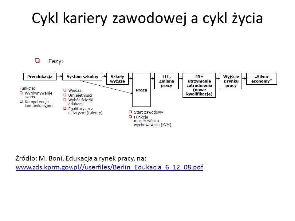 Cykl kariery zawodowej a cykl życia