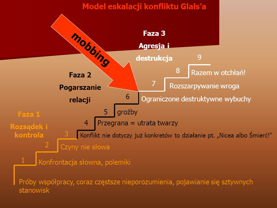 Model eskalacji konfliktu Glals'a