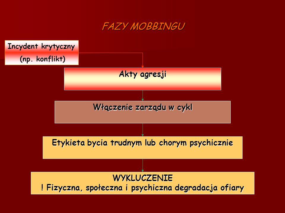 FAZY MOBBINGU Akty agresji Włączenie zarządu w cykl