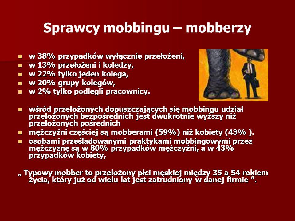Sprawcy mobbingu – mobberzy
