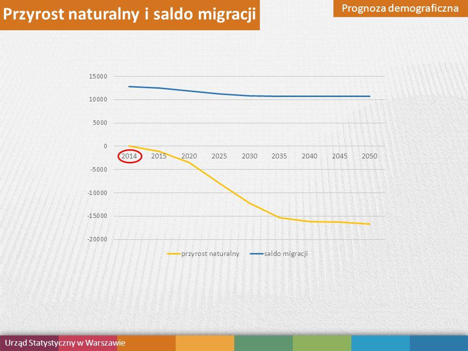 Przyrost naturalny i saldo migracji