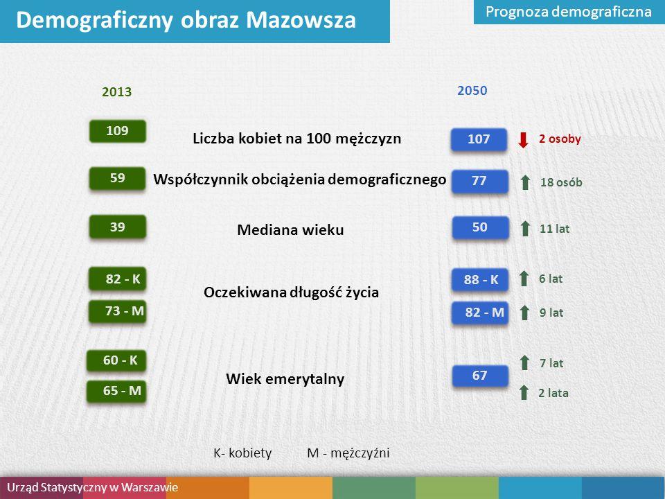 Demograficzny obraz Mazowsza