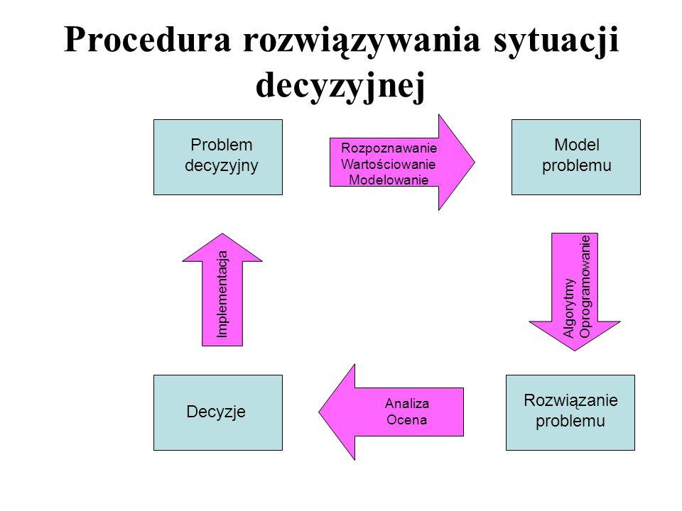 Procedura rozwiązywania sytuacji decyzyjnej