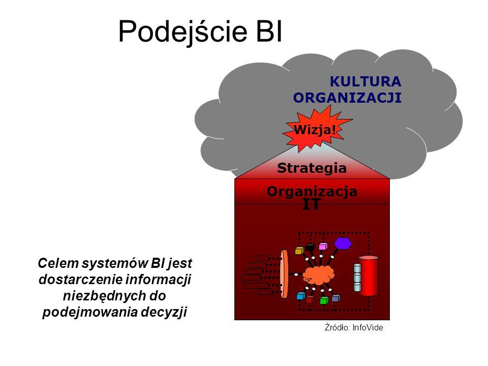 Podejście BI IT KULTURA ORGANIZACJI Strategia Organizacja