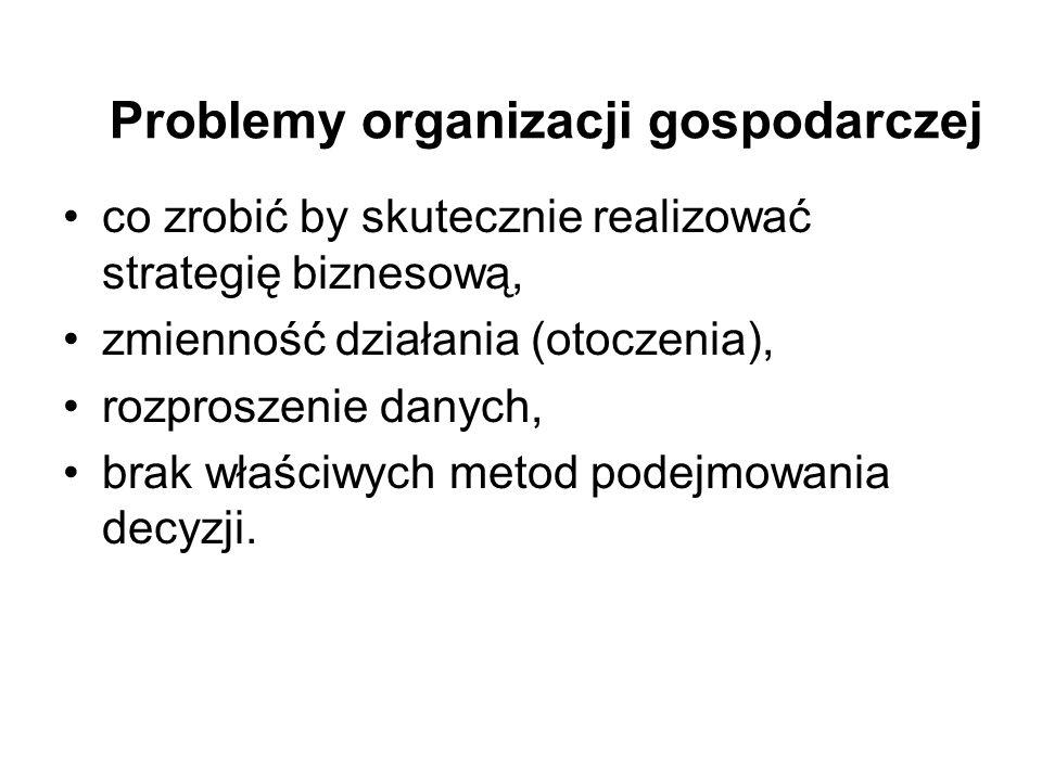 Problemy organizacji gospodarczej