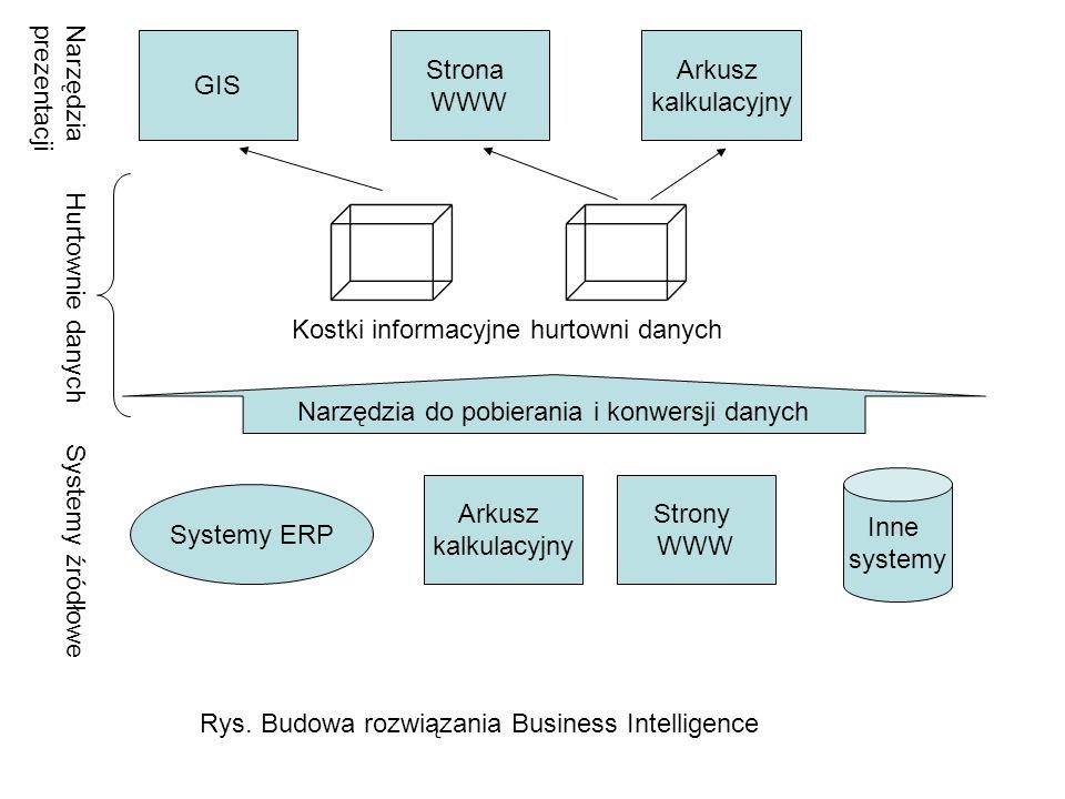 Narzędzia do pobierania i konwersji danych