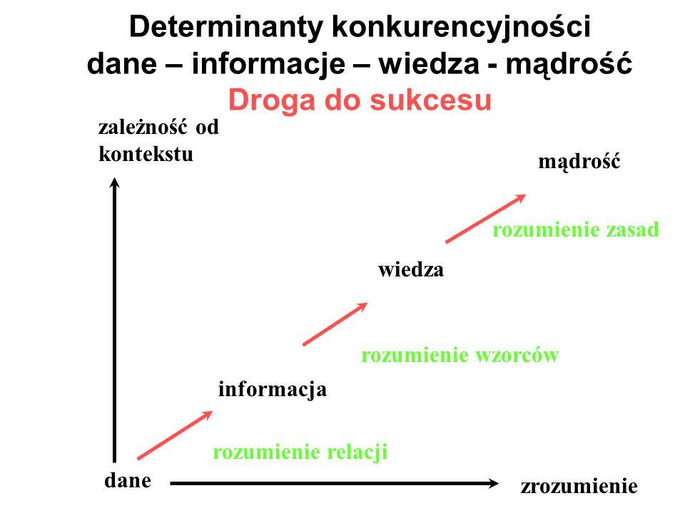 Determinanty konkurencyjności dane – informacje – wiedza - mądrość Droga do sukcesu