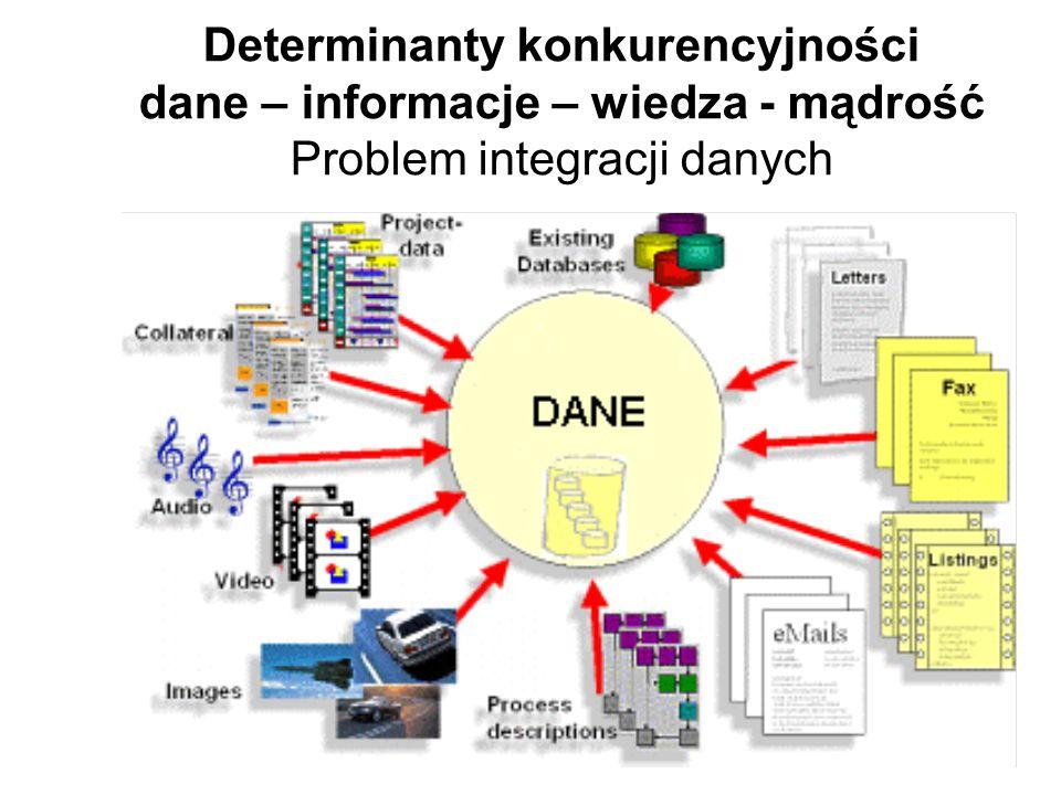 Determinanty konkurencyjności dane – informacje – wiedza - mądrość Problem integracji danych