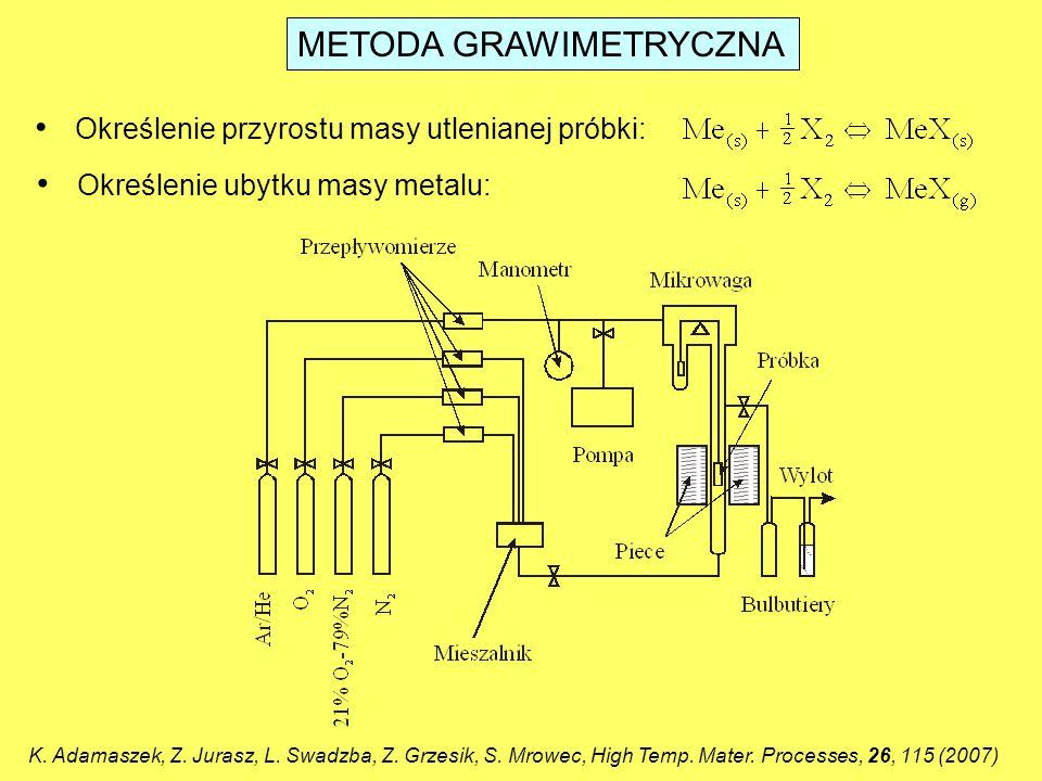 METODA GRAWIMETRYCZNA