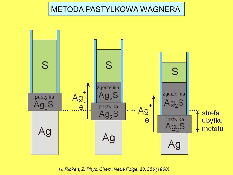 METODA PASTYLKOWA WAGNERA