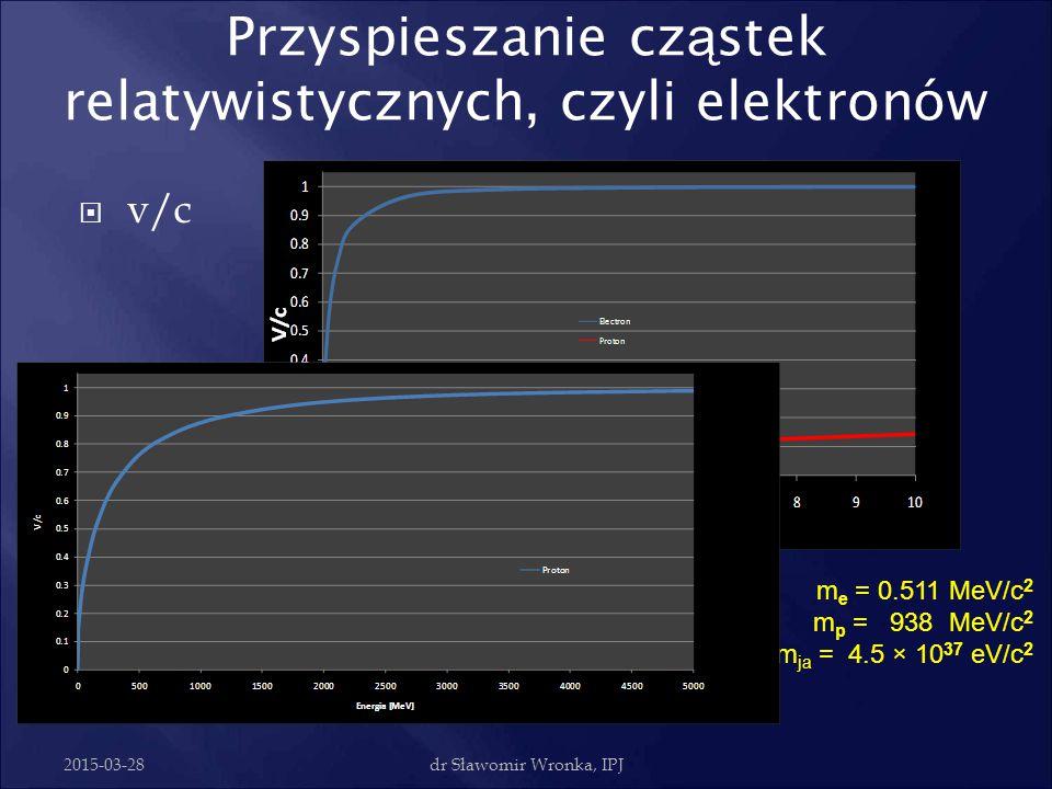 Przyspieszanie cząstek relatywistycznych, czyli elektronów
