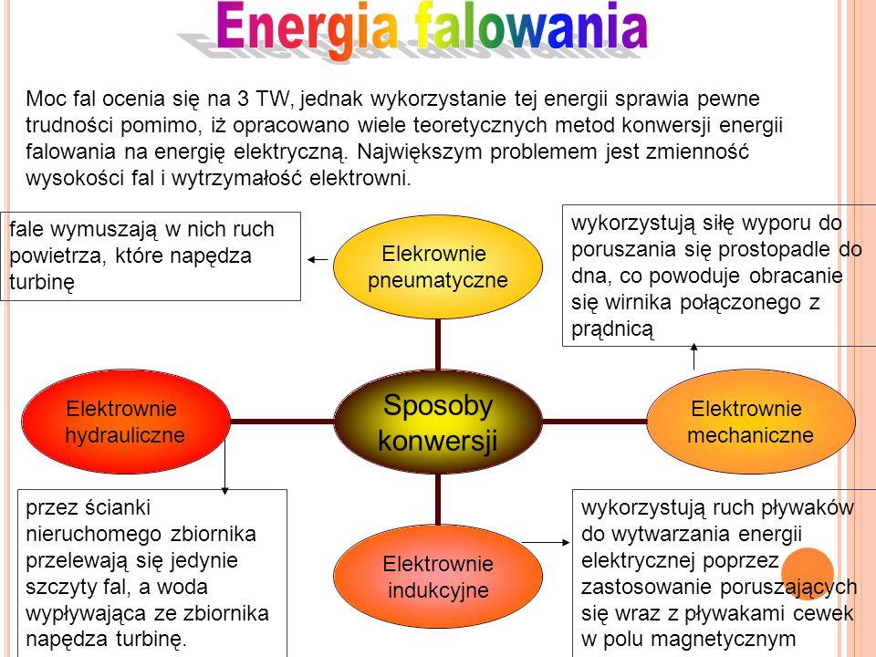 Energia falowania
