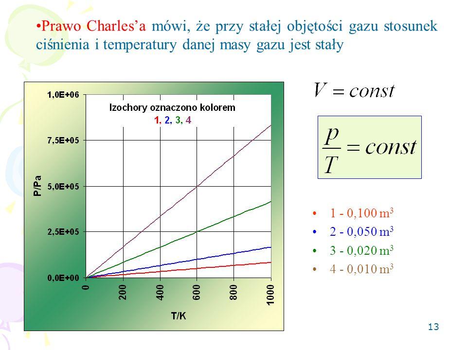 Prawo Charles'a mówi, że przy stałej objętości gazu stosunek ciśnienia i temperatury danej masy gazu jest stały