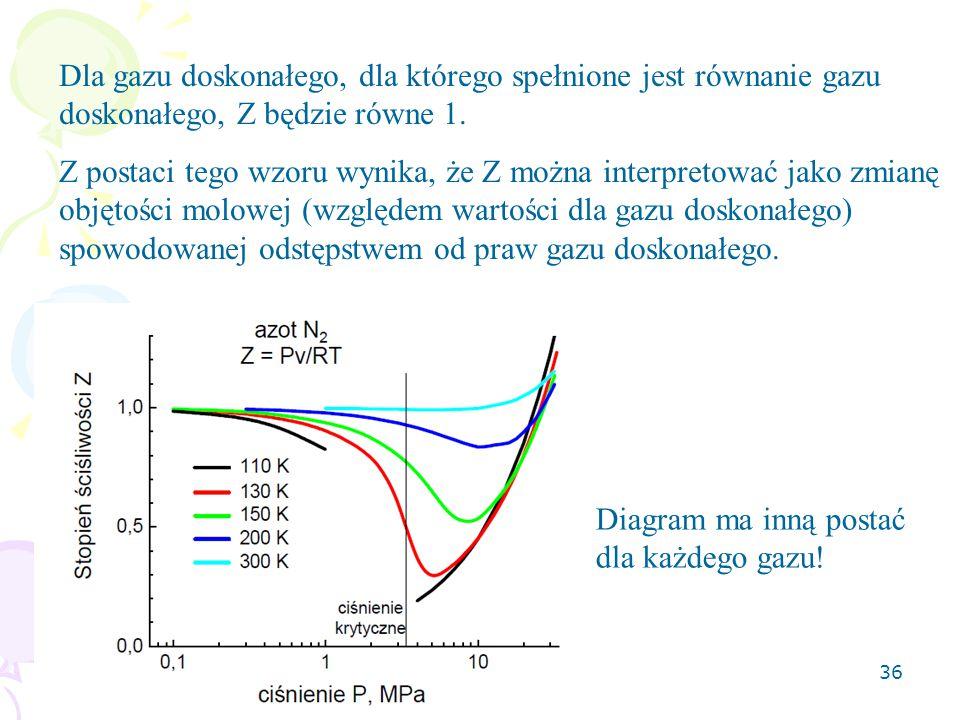 Dla gazu doskonałego, dla którego spełnione jest równanie gazu doskonałego, Z będzie równe 1.