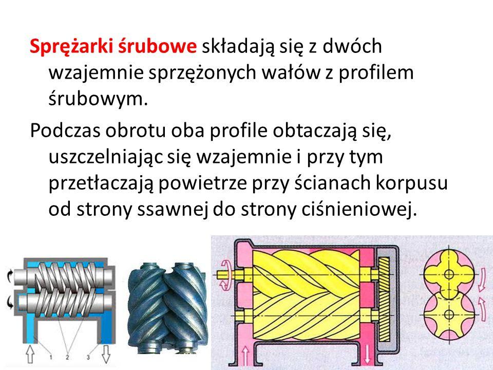 Sprężarki śrubowe składają się z dwóch wzajemnie sprzężonych wałów z profilem śrubowym.